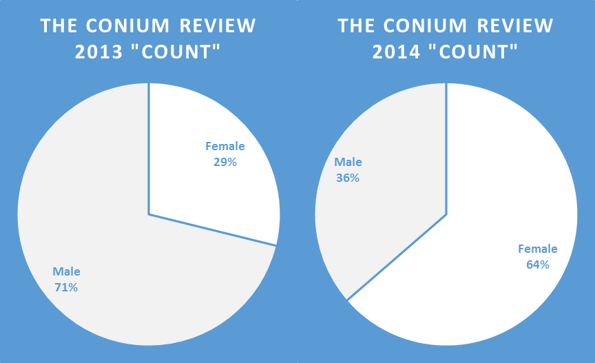 Conium count graphs